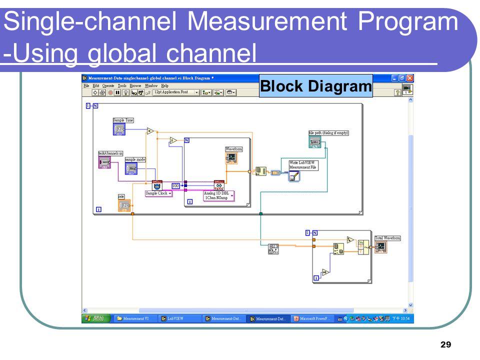 29 Front PanelBlock Diagram Single-channel Measurement Program -Using global channel