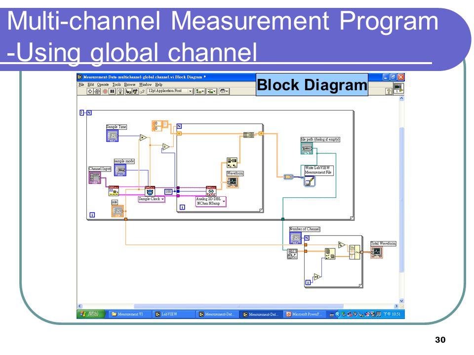 30 Front PanelBlock Diagram Multi-channel Measurement Program -Using global channel