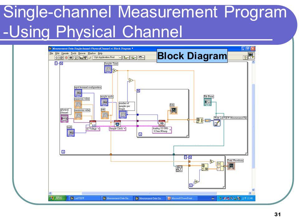 31 Single-channel Measurement Program -Using Physical Channel Front Panel Block Diagram