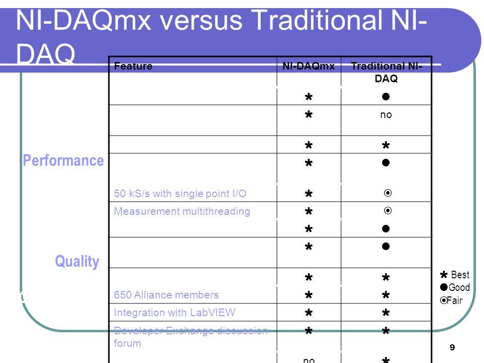 9 NI-DAQmx versus Traditional NI- DAQ FeatureNI-DAQmxTraditional NI- DAQ Test Panels DAQ Assistant with code generation no On-line diagnostics Scaling
