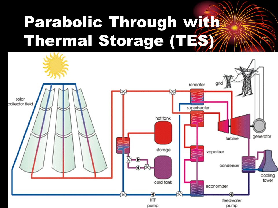 Parabolic Through with Thermal Storage (TES)