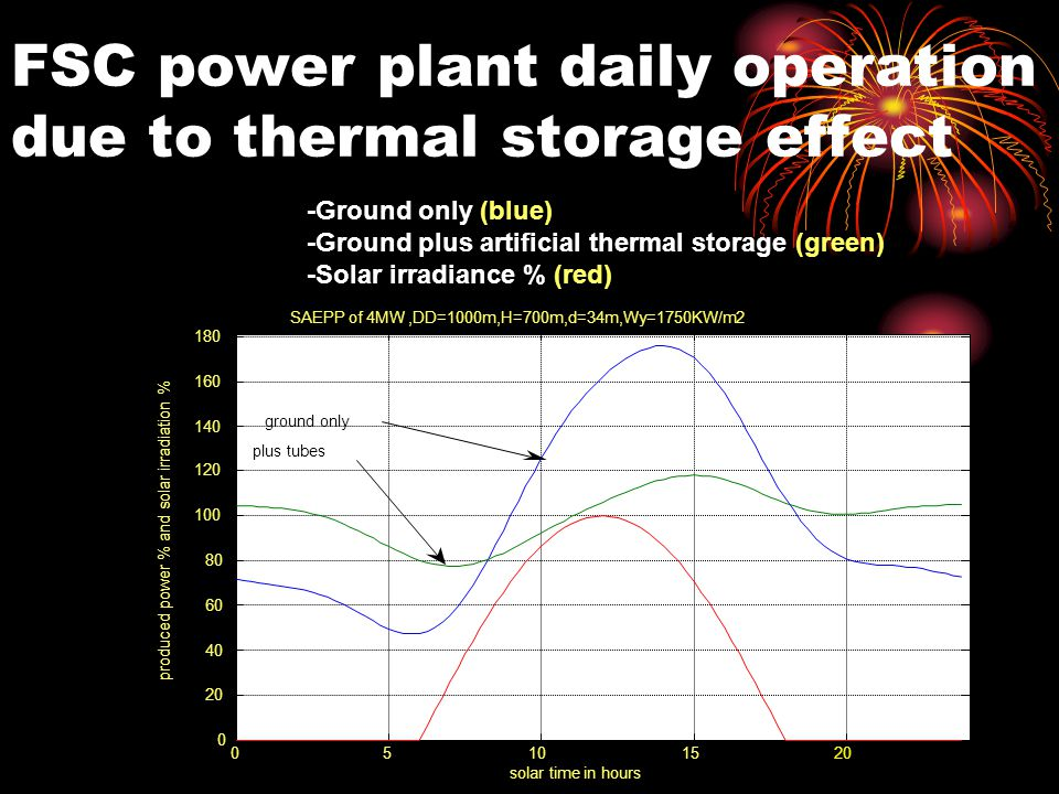 FSC power plant daily operation due to thermal storage effect -Ground only (blue) -Ground plus artificial thermal storage (green) -Solar irradiance %