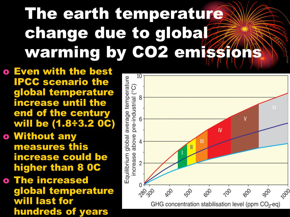 The earth temperature change due to global warming by CO2 emissions oEven with the best IPCC scenario the global temperature increase until the end of