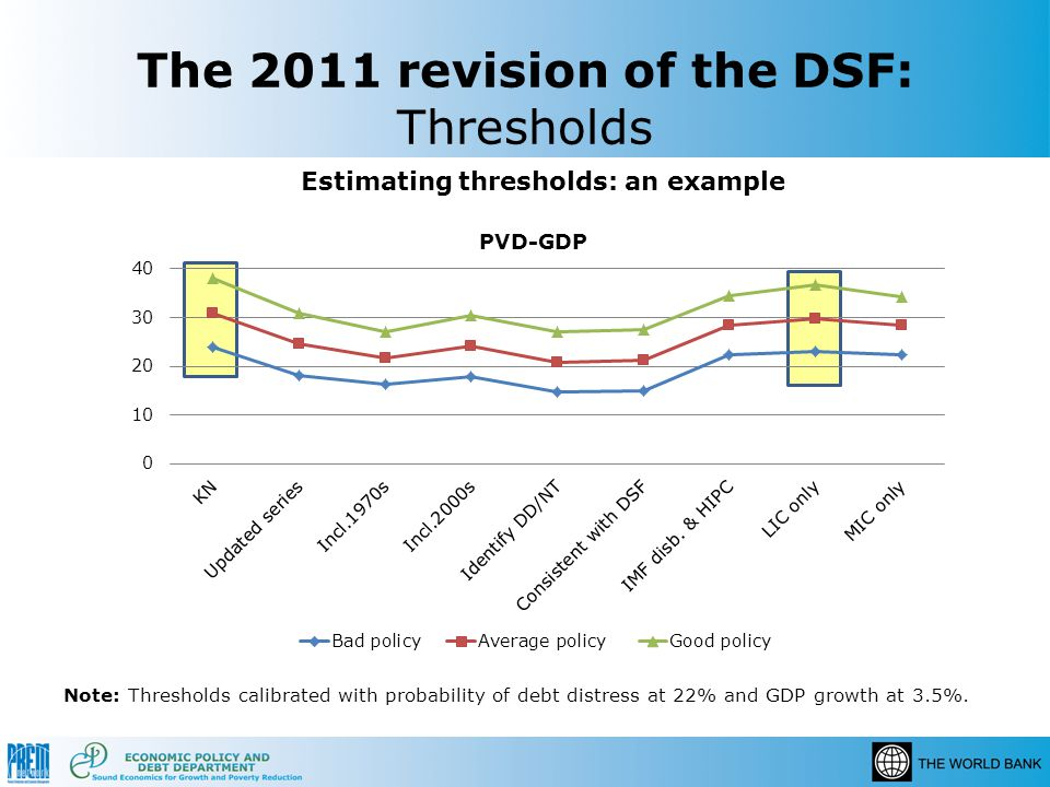The 2011 revision of the DSF: Thresholds Note: Thresholds calibrated with probability of debt distress at 22% and GDP growth at 3.5%. Estimating thres