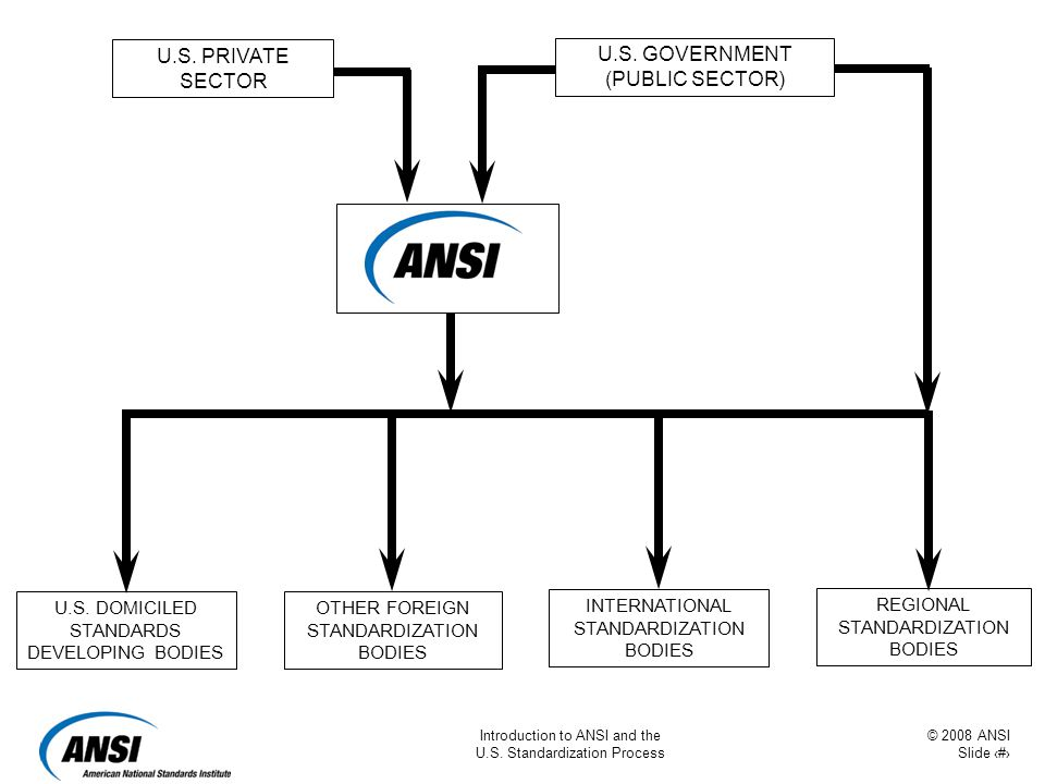 © 2008 ANSI Slide 21 Introduction to ANSI and the U.S. Standardization Process U.S. PRIVATE SECTOR U.S. DOMICILED STANDARDS DEVELOPING BODIES OTHER FO