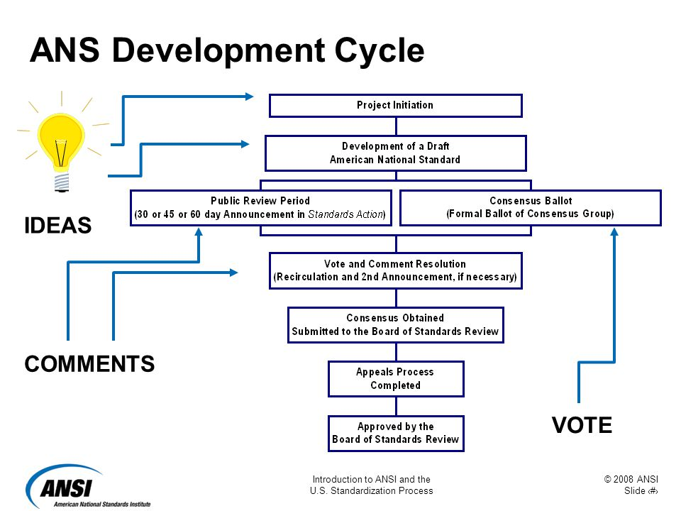 © 2008 ANSI Slide 26 Introduction to ANSI and the U.S. Standardization Process ANS Development Cycle IDEAS COMMENTS VOTE
