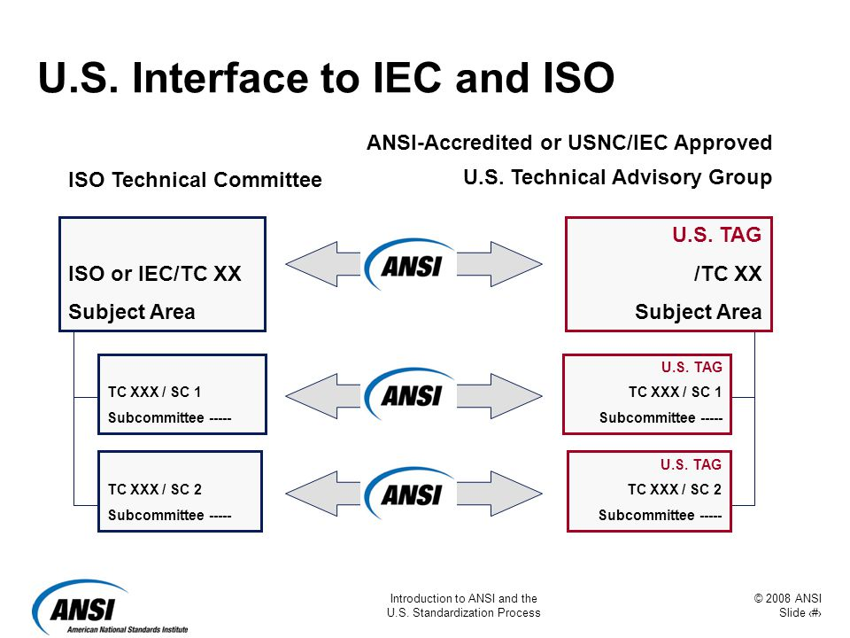 © 2008 ANSI Slide 30 Introduction to ANSI and the U.S. Standardization Process U.S. Interface to IEC and ISO ISO Technical Committee ISO or IEC/TC XX
