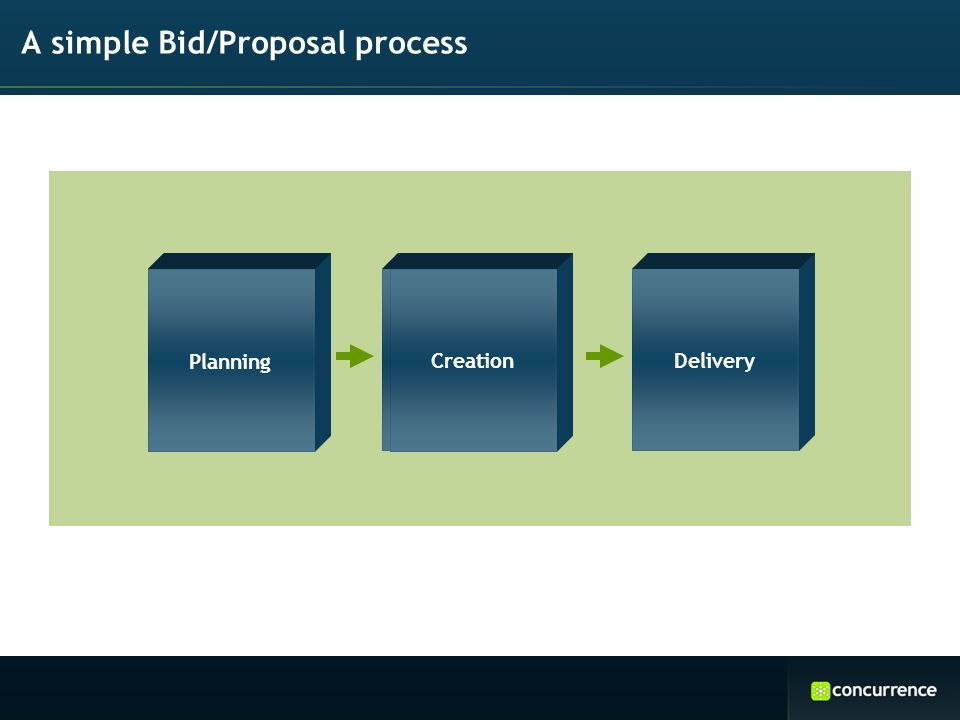 A simple Bid/Proposal process Planning CreationDelivery Planning CreationDelivery Planning Creation