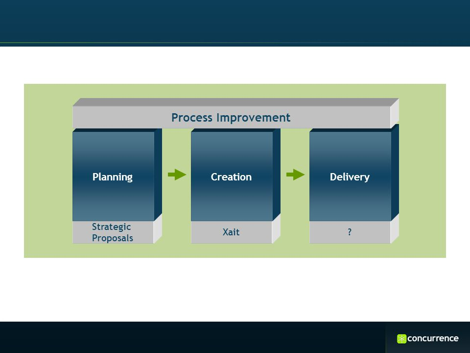 Strategic Proposals Planning Xait Creation ? Delivery Process Improvement