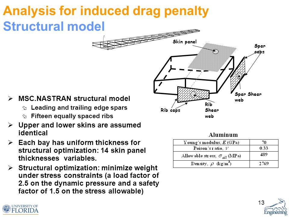 13 Rib Shear web Spar Shear web Skin panel Rib caps Spar caps Analysis for induced drag penalty Structural model MSC.NASTRAN structural model Leading
