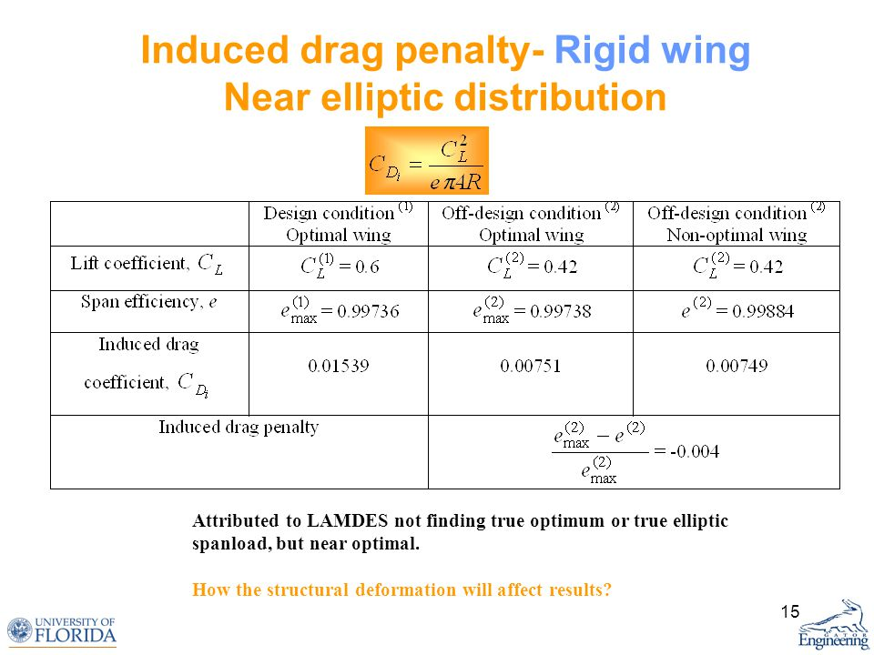 15 Induced drag penalty- Rigid wing Near elliptic distribution Attributed to LAMDES not finding true optimum or true elliptic spanload, but near optimal.