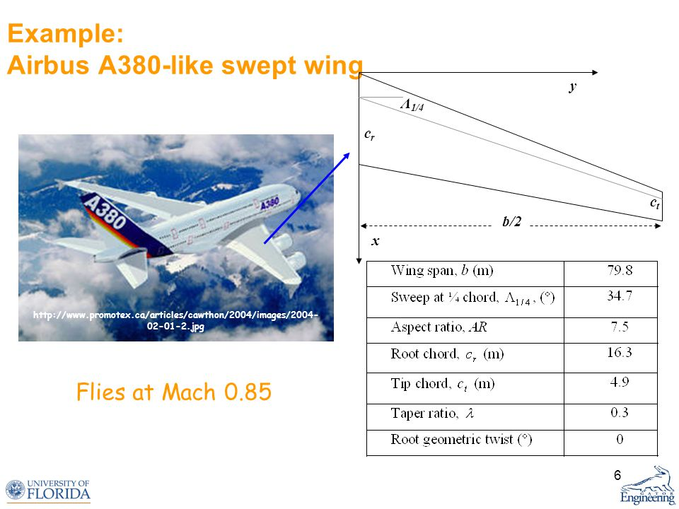 6 Example: Airbus A380-like swept wing Flies at Mach 0.85 http://www.promotex.ca/articles/cawthon/2004/images/2004- 02-01-2.jpg y x crcr ctct b/2 Λ 1/
