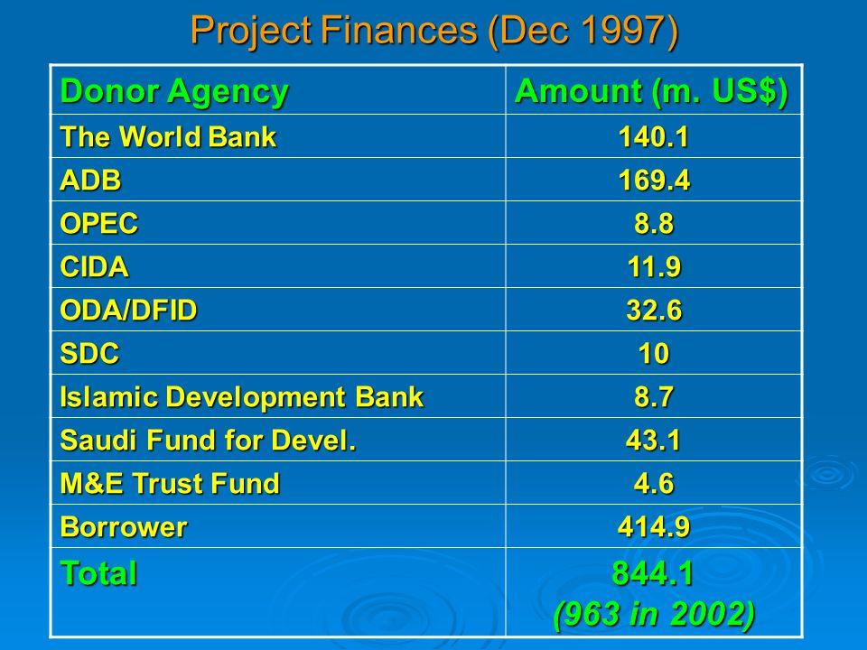Project Finances (Dec 1997) Donor Agency Amount (m. US$) The World Bank 140.1 ADB169.4 OPEC8.8 CIDA11.9 ODA/DFID32.6 SDC10 Islamic Development Bank 8.