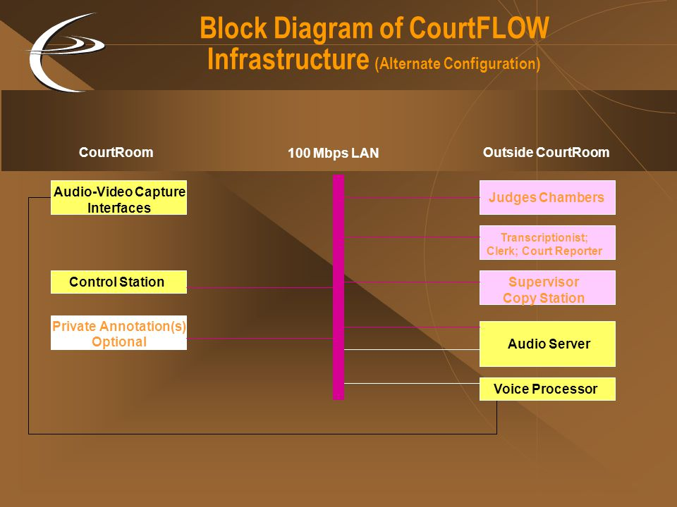 Block Diagram of CourtFLOW Infrastructure (Alternate Configuration) Audio-Video Capture Interfaces Voice Processor Control Station Private Annotation(