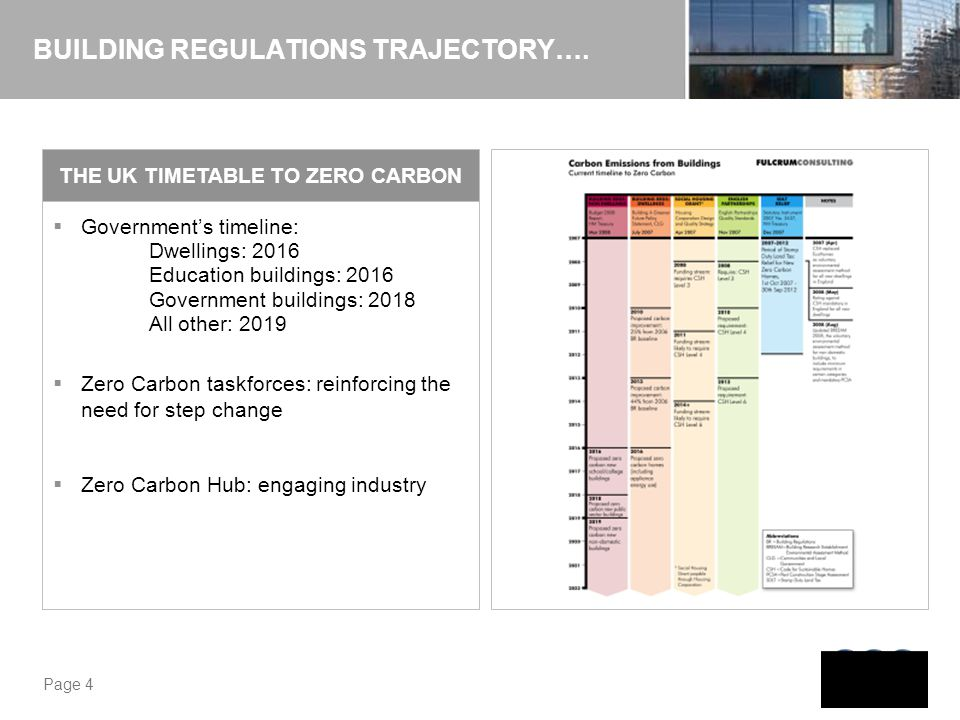 Page 4 BUILDING REGULATIONS TRAJECTORY…. Governments timeline: Dwellings: 2016 Education buildings: 2016 Government buildings: 2018 All other: 2019 Ze