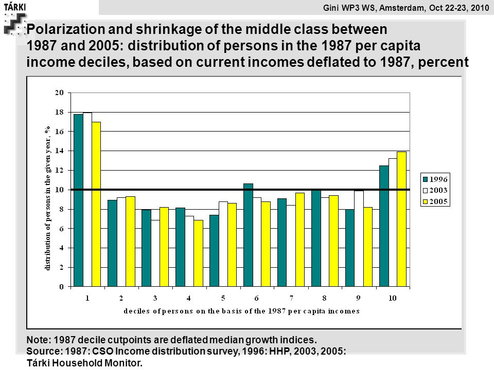 Gini WP3 WS, Amsterdam, Oct 22-23, 2010 Polarization and shrinkage of the middle class between 1987 and 2005: distribution of persons in the 1987 per