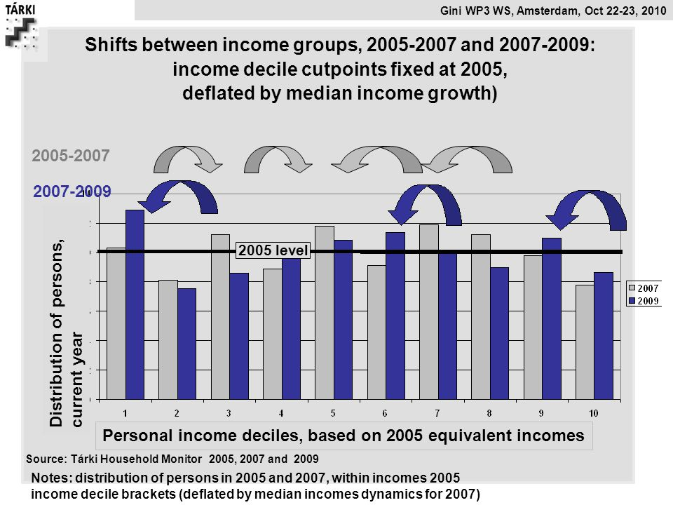Gini WP3 WS, Amsterdam, Oct 22-23, 2010 Shifts between income groups, 2005-2007 and 2007-2009: income decile cutpoints fixed at 2005, deflated by median income growth) Source: Tárki Household Monitor 2005, 2007 and 2009 2005-2007 2007-2009 Personal income deciles, based on 2005 equivalent incomes Distribution of persons, current year Notes: distribution of persons in 2005 and 2007, within incomes 2005 income decile brackets (deflated by median incomes dynamics for 2007) 2005 level