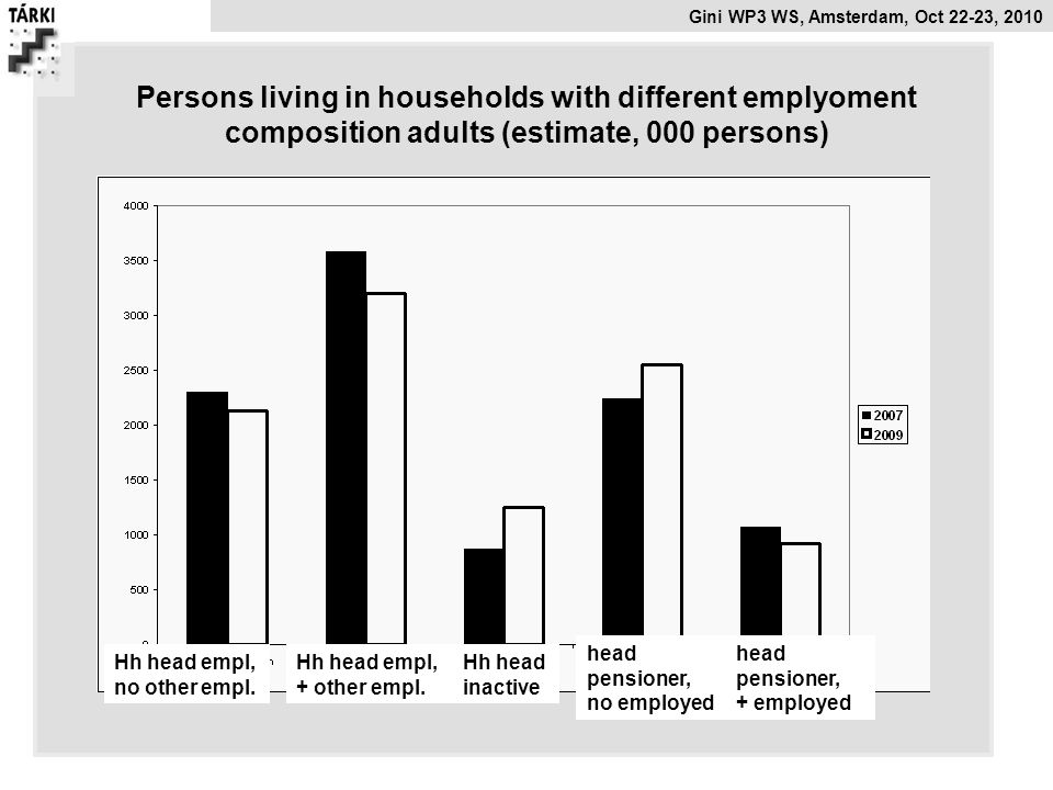 Gini WP3 WS, Amsterdam, Oct 22-23, 2010 Persons living in households with different emplyoment composition adults (estimate, 000 persons) Hh head empl
