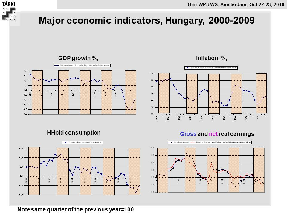 Gini WP3 WS, Amsterdam, Oct 22-23, 2010 Gross and net real earnings Note same quarter of the previous year=100 Major economic indicators, Hungary, 200