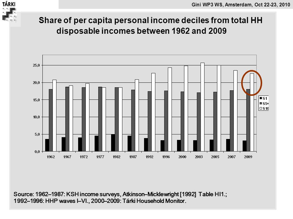 Gini WP3 WS, Amsterdam, Oct 22-23, 2010 Share of per capita personal income deciles from total HH disposable incomes between 1962 and 2009 Source: 1962–1987: KSH income surveys, Atkinson–Micklewright [1992] Table HI1.; 1992–1996: HHP waves I–VI., 2000–2009: Tárki Household Monitor.