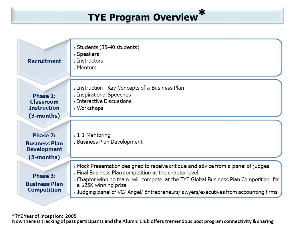 TYE Program Overview * *TYE Year of inception: 2005 Now there is tracking of past participants and the Alumni Club offers tremendous post program connectivity & sharing Recruitment Students (35-40 students) Speakers Instructors Mentors Phase 1: Classroom Instruction (3-months) Instruction - Key Concepts of a Business Plan Inspirational Speeches Interactive Discussions Workshops Phase 2: Business Plan Development (3-months) 1-1 Mentoring Business Plan Development Phase 3: Business Plan Competition Mock Presentation designed to receive critique and advice from a panel of judges Final Business Plan competition at the chapter level Chapter winning team will compete at the TYE Global Business Plan Competition for a $25K winning prize Judging panel of VC/ Angel/ Entrepreneurs/lawyers/executives from accounting firms