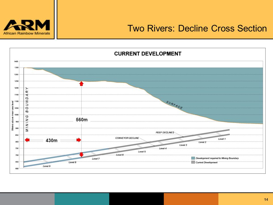 14 Two Rivers: Decline Cross Section Analyst Visit – Sep 07 560m 430m