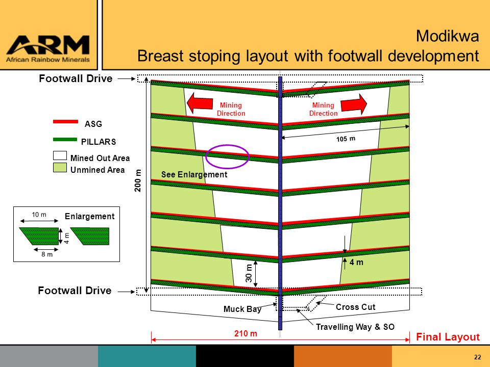 22 Footwall Drive ASG PILLARS Footwall Drive 200 m 4 m 210 m 105 m Mining Direction Mining Direction Mined Out Area Unmined Area See Enlargement 30 m 8 m 10 m 4 m Enlargement Cross Cut Travelling Way & SO Muck Bay Final Layout Modikwa Breast stoping layout with footwall development