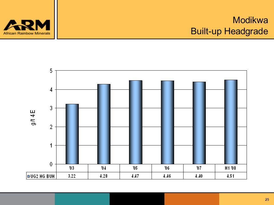 25 Modikwa Built-up Headgrade