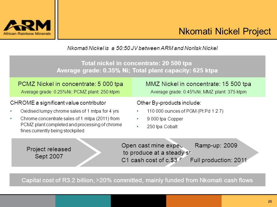 26 Nkomati Nickel Project Nkomati Nickel is a 50:50 JV between ARM and Norilsk Nickel Total nickel in concentrate: 20 500 tpa Average grade: 0.35% Ni; Total plant capacity: 625 ktpa PCMZ Nickel in concentrate: 5 000 tpa Average grade: 0.25%Ni; PCMZ plant: 250 ktpm MMZ Nickel in concentrate: 15 500 tpa Average grade: 0.45%Ni; MMZ plant: 375 ktpm Project released Sept 2007 Open cast mine expected to produce at a steady state C1 cash cost of c.$3.50/lb Ramp-up: 2009 Full production: 2011 Capital cost of R3.2 billion, >20% committed, mainly funded from Nkomati cash flows CHROME a significant value contributor Oxidised lumpy chrome sales of 1 mtpa for 4 yrs Chrome concentrate sales of 1 mtpa (2011) from PCMZ plant completed and processing of chrome fines currently being stockpiled Other By-products include: 110 000 ounces of PGM (Pt:Pd 1:2.7) 9 000 tpa Copper 250 tpa Cobalt