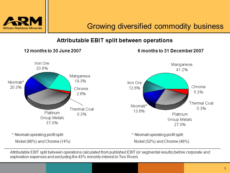 3 Growing diversified commodity business 12 months to 30 June 20076 months to 31 December 2007 Attributable EBIT split between operations * Nkomati operating profit split: Nickel (52%) and Chrome (48%) * Nkomati operating profit split: Nickel (86%) and Chrome (14%) Attributable EBIT split between operations calculated from published EBIT (or segmental results) before corporate and exploration expenses and excluding the 45% minority interest in Two Rivers