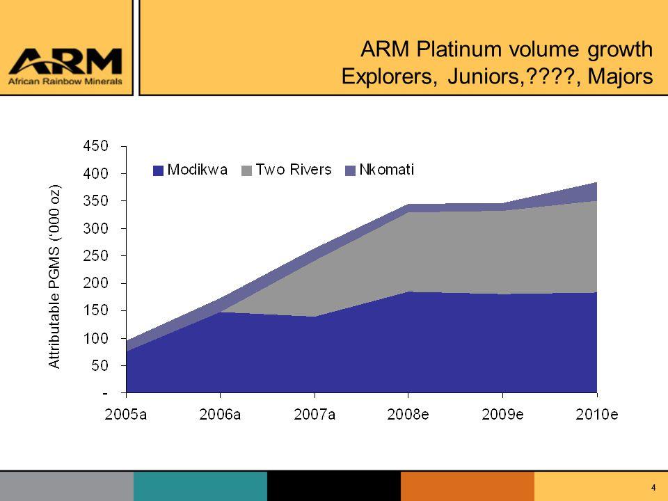 4 ARM Platinum volume growth Explorers, Juniors,????, Majors Attributable PGMS (000 oz)