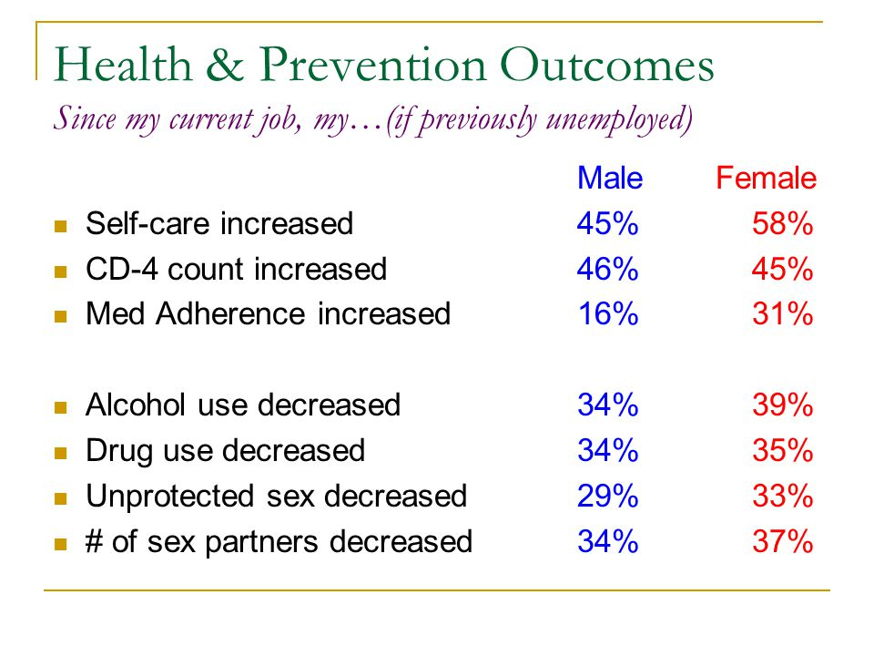 Health & Prevention Outcomes Since my current job, my…(if previously unemployed) Male Female Self-care increased45%58% CD-4 count increased46%45% Med Adherence increased 16%31% Alcohol use decreased 34%39% Drug use decreased34%35% Unprotected sex decreased29%33% # of sex partners decreased34%37%