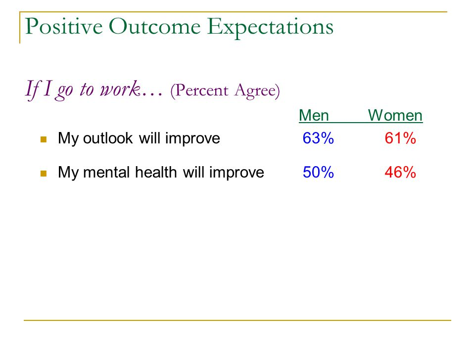 Positive Outcome Expectations If I go to work… (Percent Agree) Men Women My outlook will improve 63% 61% My mental health will improve 50% 46%