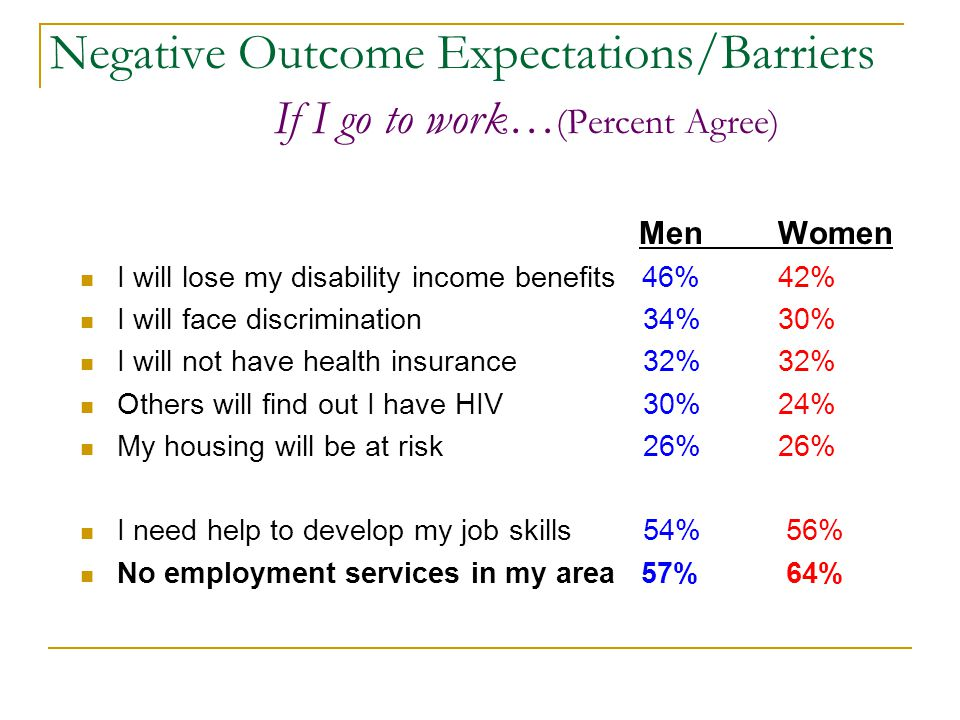 Negative Outcome Expectations/Barriers If I go to work… (Percent Agree) MenWomen I will lose my disability income benefits 46% 42% I will face discrimination 34% 30% I will not have health insurance 32% 32% Others will find out I have HIV 30% 24% My housing will be at risk 26% 26% I need help to develop my job skills 54% 56% No employment services in my area 57% 64%