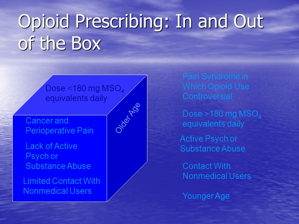 Opioid Prescribing: In and Out of the Box Cancer and Perioperative Pain Dose <180 mg MSO 4 equivalents daily Lack of Active Psych or Substance Abuse Older Age Pain Syndrome in Which Opioid Use Controversial Dose >180 mg MSO 4 equivalents daily Active Psych or Substance Abuse Younger Age Contact With Nonmedical Users Limited Contact With Nonmedical Users