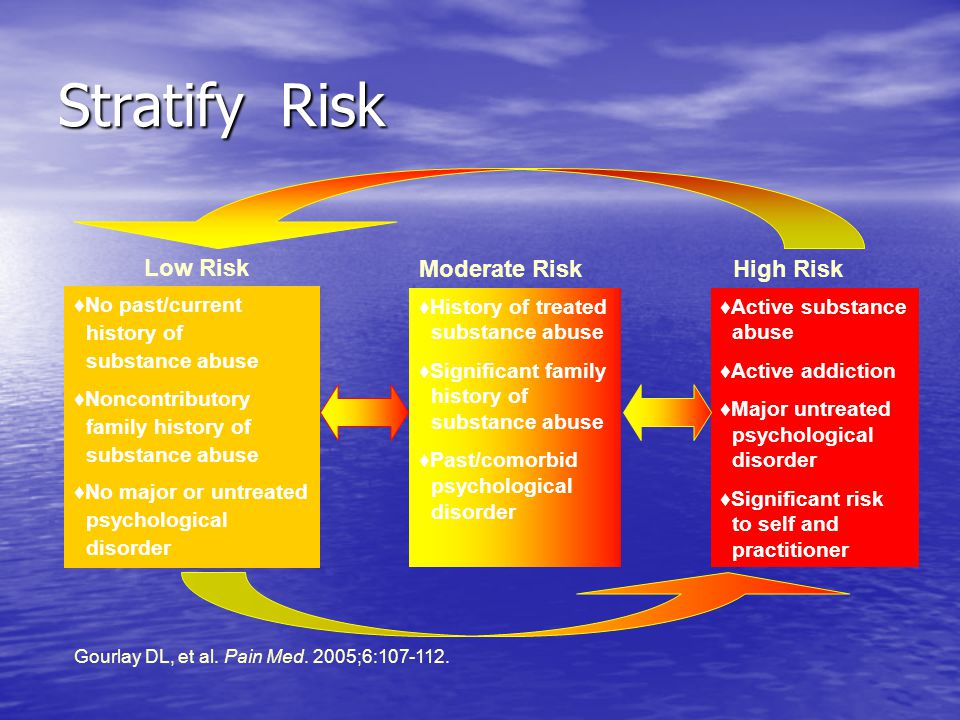 Stratify Risk Gourlay DL, et al. Pain Med. 2005;6: