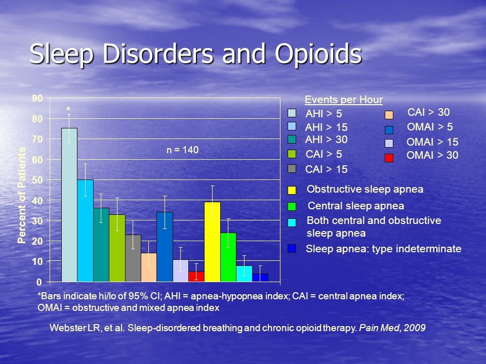 Sleep Disorders and Opioids Events per Hour Percent of Patients * *Bars indicate hi/lo of 95% CI; AHI = apnea-hypopnea index; CAI = central apnea index; OMAI = obstructive and mixed apnea index Webster LR, et al.
