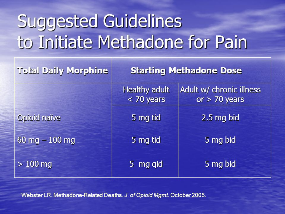 Suggested Guidelines to Initiate Methadone for Pain 5 mg bid 5 mg qid > 100 mg 5 mg bid 5 mg tid 60 mg – 100 mg 2.5 mg bid 5 mg tid Opioid naïve Adult w/ chronic illness or > 70 years Healthy adult < 70 years Starting Methadone Dose Total Daily Morphine Webster LR.