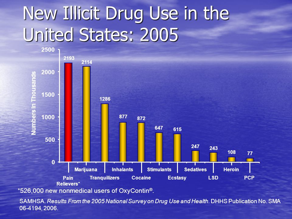New Illicit Drug Use in the United States: 2005 SAMHSA.