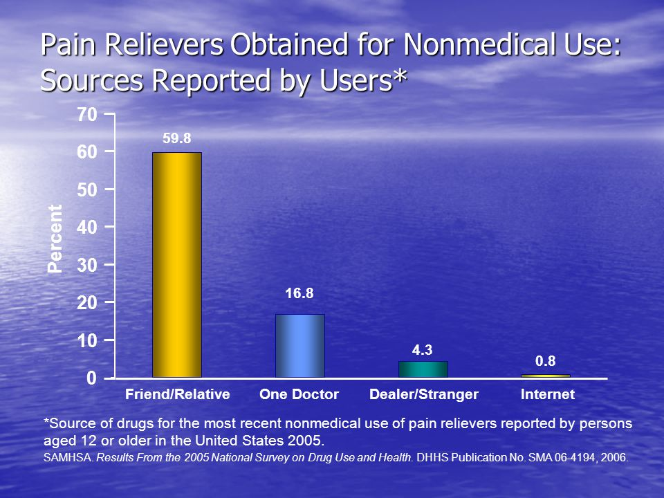 Pain Relievers Obtained for Nonmedical Use: Sources Reported by Users* *Source of drugs for the most recent nonmedical use of pain relievers reported by persons aged 12 or older in the United States 2005.