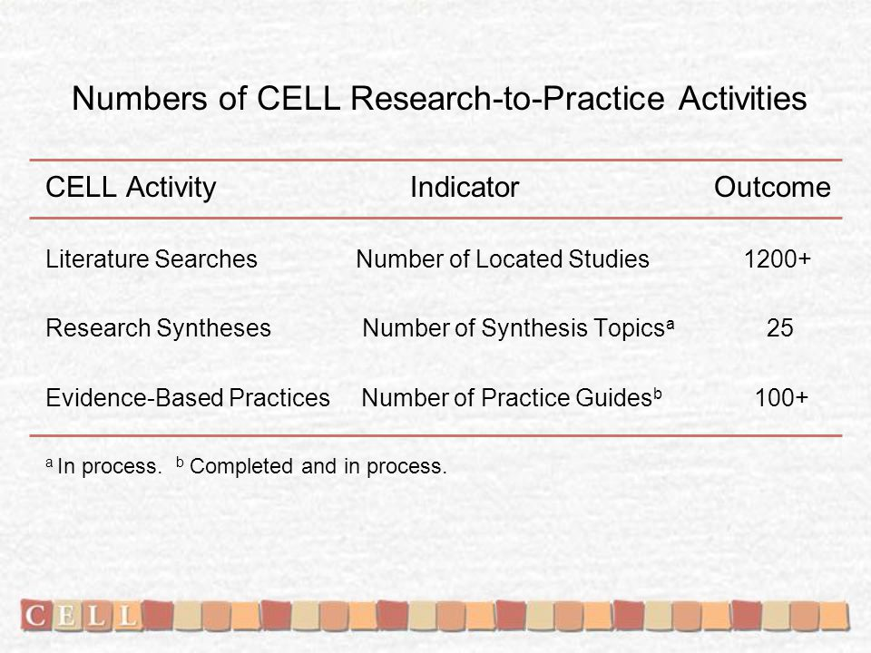 Numbers of CELL Research-to-Practice Activities CELL Activity Indicator Outcome Literature Searches Number of Located Studies 1200+ Research Syntheses Number of Synthesis Topics a 25 Evidence-Based Practices Number of Practice Guides b 100+ a In process.