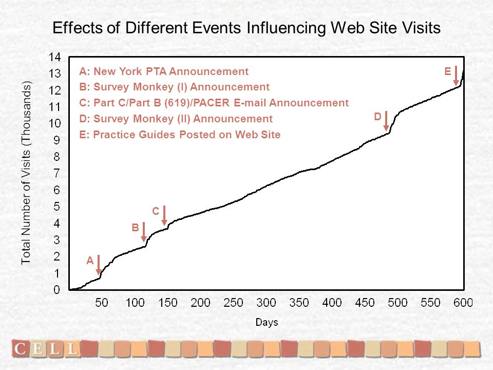 Effects of Different Events Influencing Web Site Visits A: New York PTA Announcement B: Survey Monkey (I) Announcement C: Part C/Part B (619)/PACER E-mail Announcement D: Survey Monkey (II) Announcement E: Practice Guides Posted on Web Site A B C D E