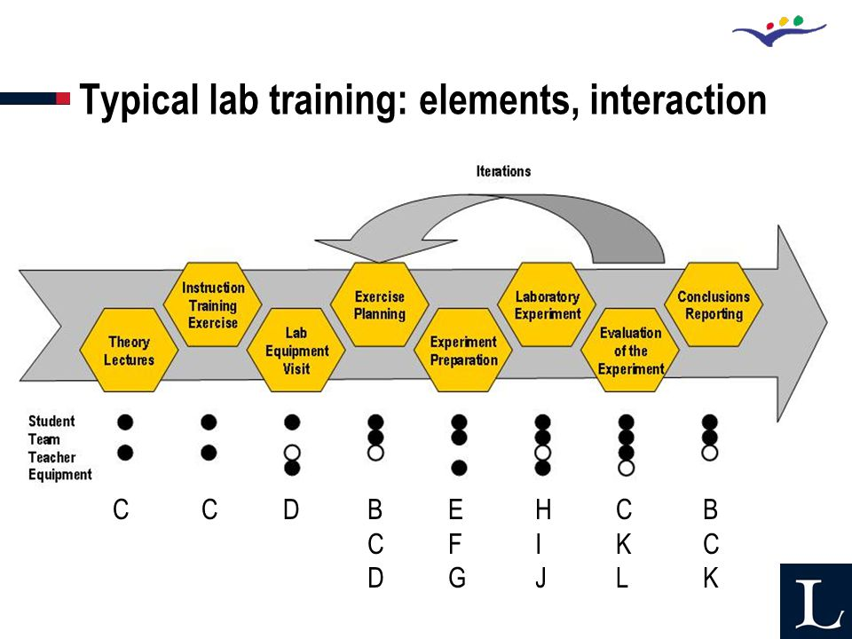 Typical lab training: elements, interaction C C D BCDBCD EFGEFG HIJHIJ CKLCKL BCKBCK