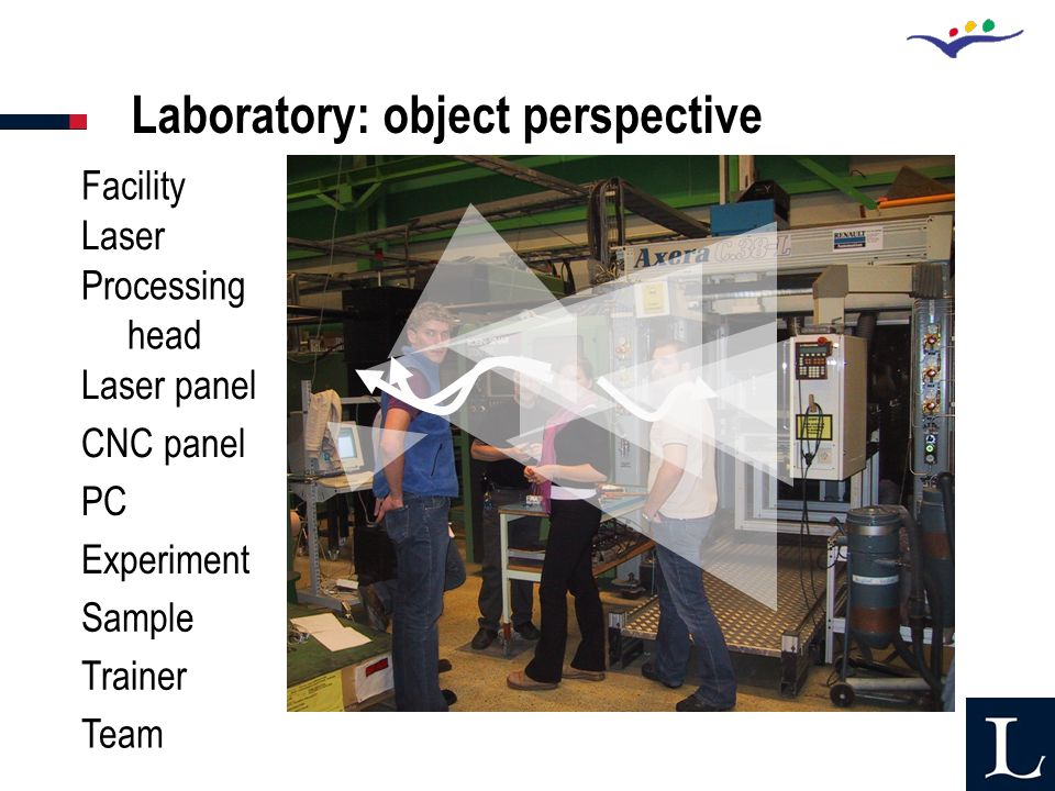 Laboratory: object perspective Facility Laser Experiment Laser panel CNC panel PC Processing head Sample Trainer Team