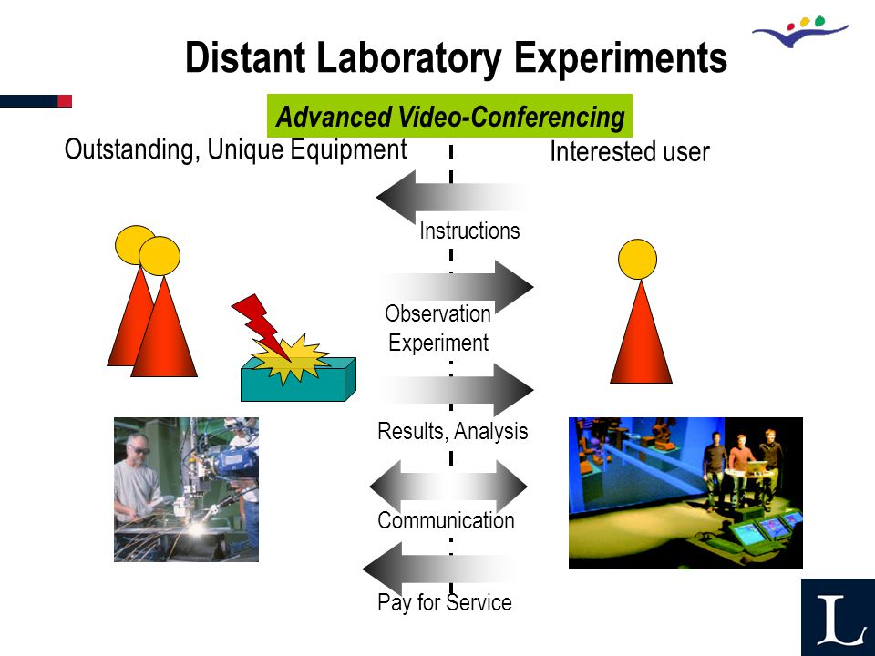 Observation Experiment Outstanding, Unique Equipment Interested user Instructions Results, Analysis Communication Distant Laboratory Experiments Pay for Service Advanced Video-Conferencing