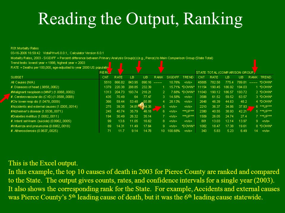 Reading the Output, Ranking This is the Excel output.