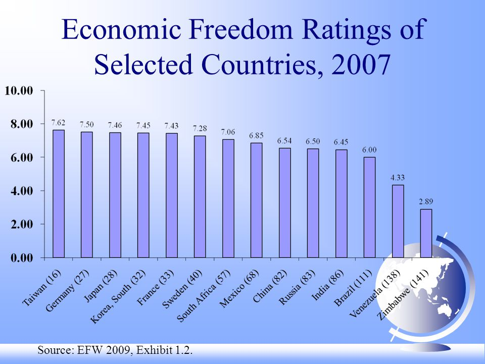 Economic Freedom Ratings of Selected Countries, 2007 Source: EFW 2009, Exhibit 1.2.