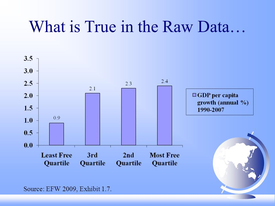 What is True in the Raw Data… Source: EFW 2009, Exhibit 1.7.