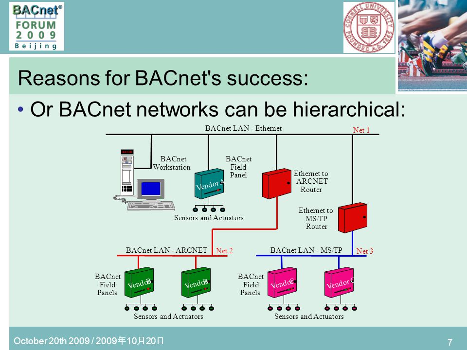 October 20th 2009 / 2009 10 20 8 Reasons for BACnet s success: Can be implemented in devices of any size –Application specific controllers –Configurable, fixed-program controllers –General purpose, programmable controllers –Workstations and Web servers