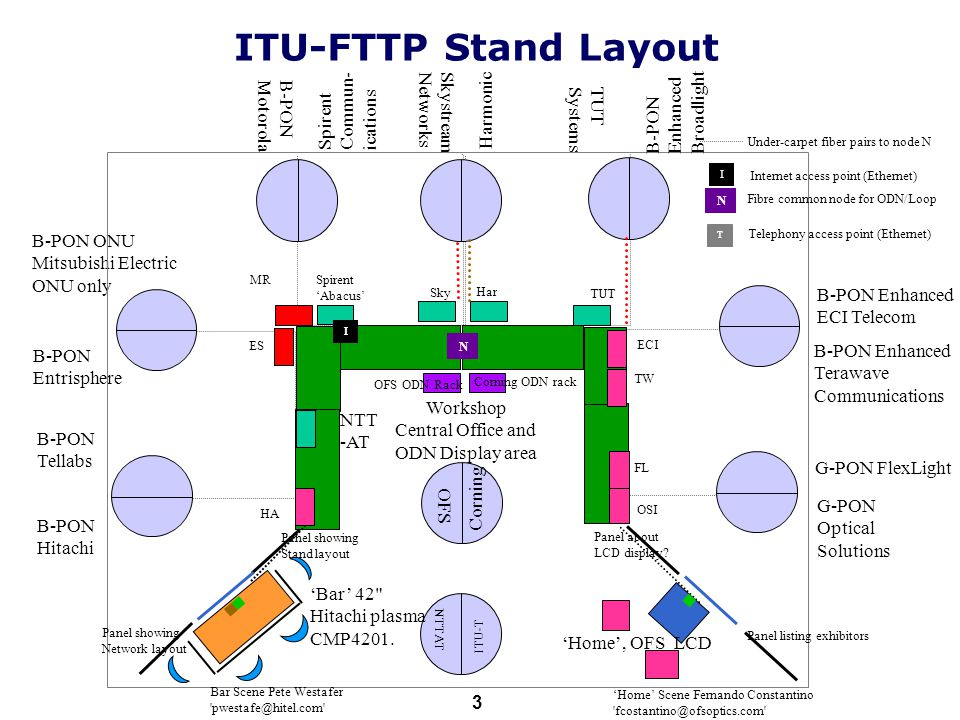ITU-T 3 B-PON Entrisphere B-PON ONU Mitsubishi Electric ONU only B-PON Hitachi Workshop Central Office and ODN Display area B-PON Enhanced ECI Telecom G-PON Optical Solutions NTTAT N G-PON FlexLight B-PON Enhanced Terawave Communications Spirent Commun- ications B-PON Tellabs B-PON Enhanced Broadlight B-PON Motorola Skystream Networks TW MR ES HA NTT -AT Harmonic TUT Systems Corning OFS Panel listing exhibitors Panel about LCD display.